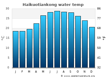 Haikuotiankong average sea temperature chart