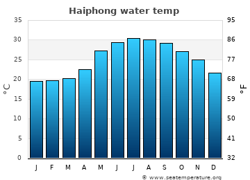 Haiphong average sea sea_temperature chart
