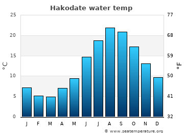 Hakodate average sea temperature chart