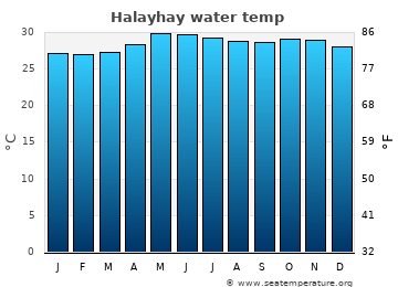Halayhay average sea temperature chart