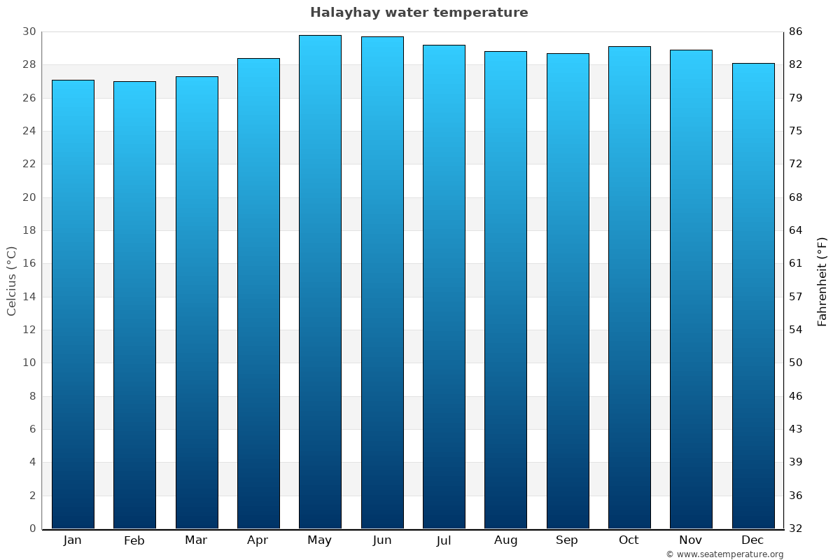 Halayhay average water temperatures