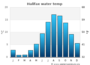 Halifax average sea temperature chart
