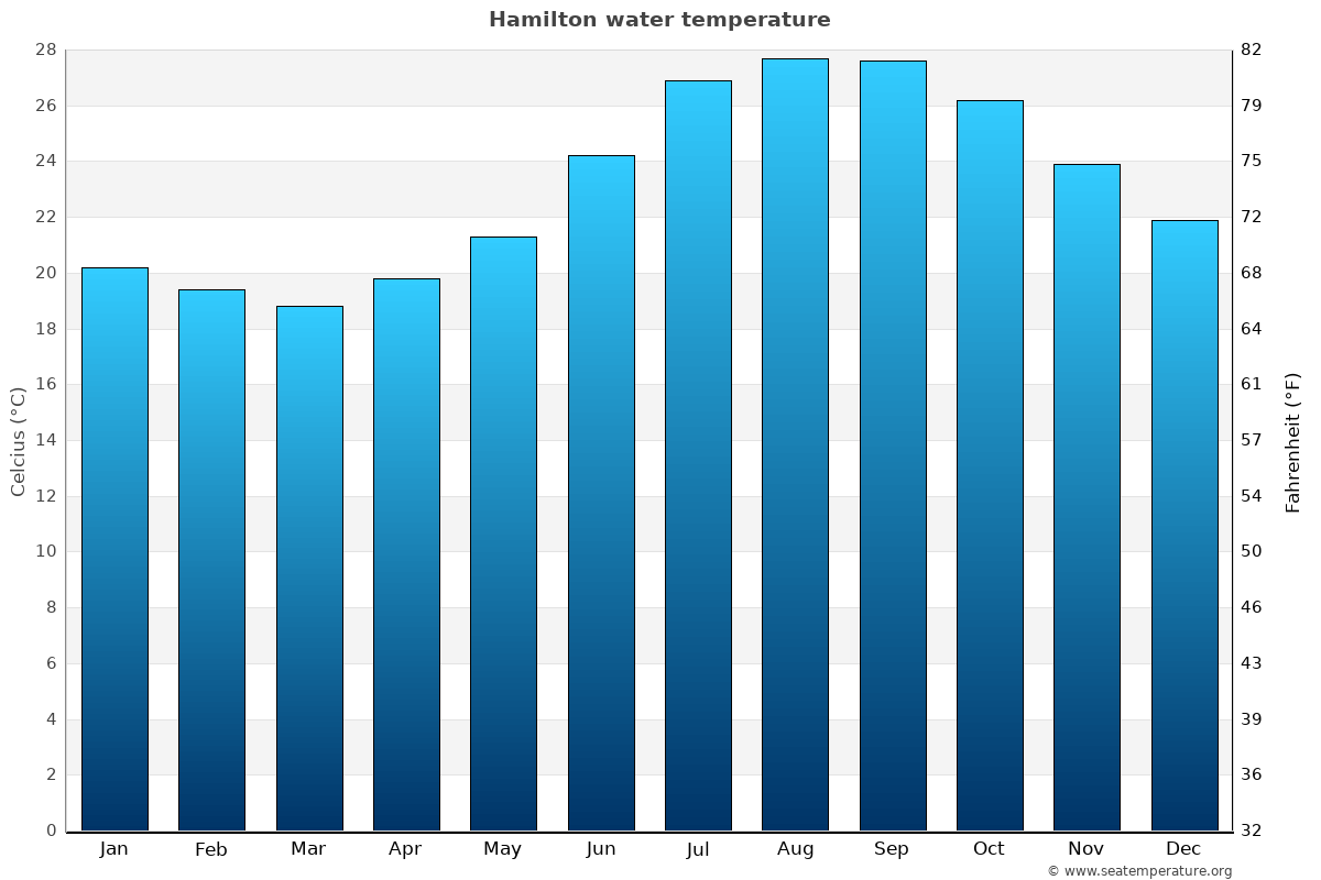 Hamilton average sea temperature chart