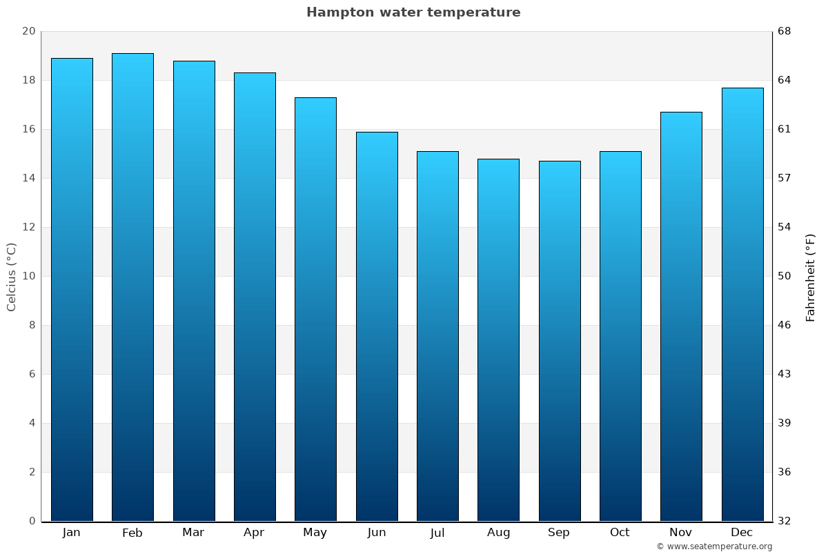 Hampton average water temperatures
