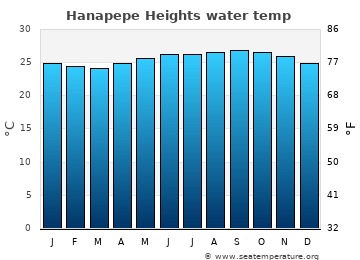 Hanapepe Heights average sea temperature chart