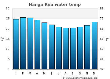 Hanga Roa average sea temperature chart