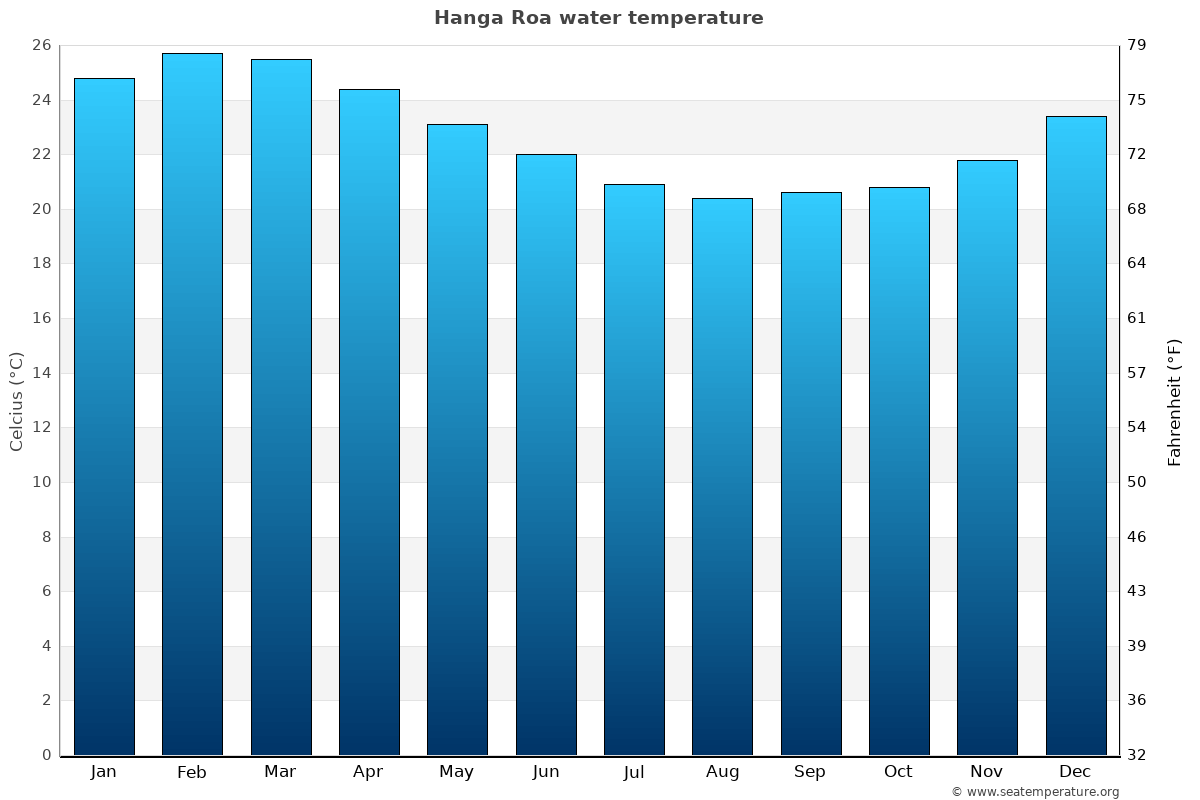 Hanga Roa average water temperatures