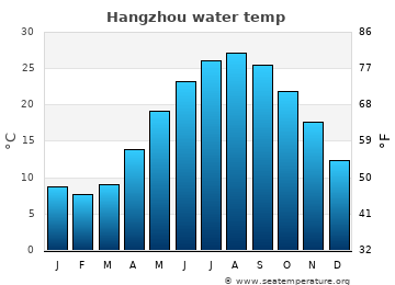 Hangzhou average sea temperature chart