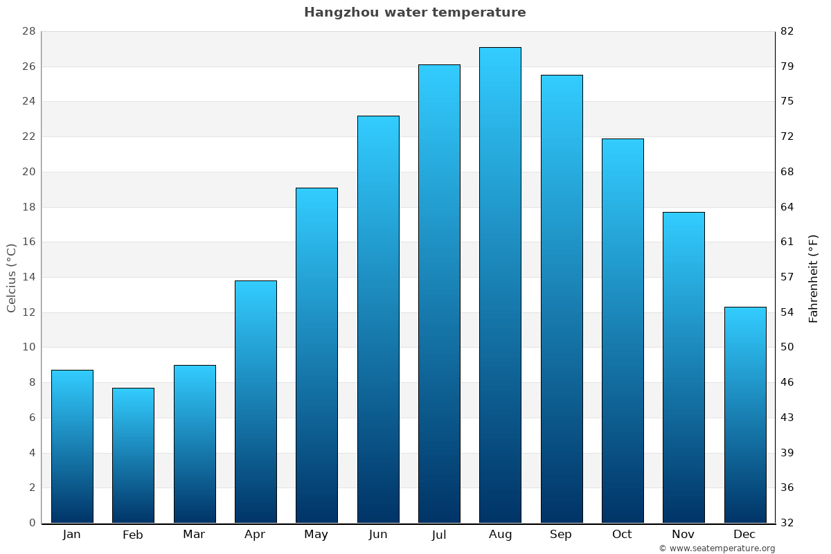 Hangzhou average water temperatures