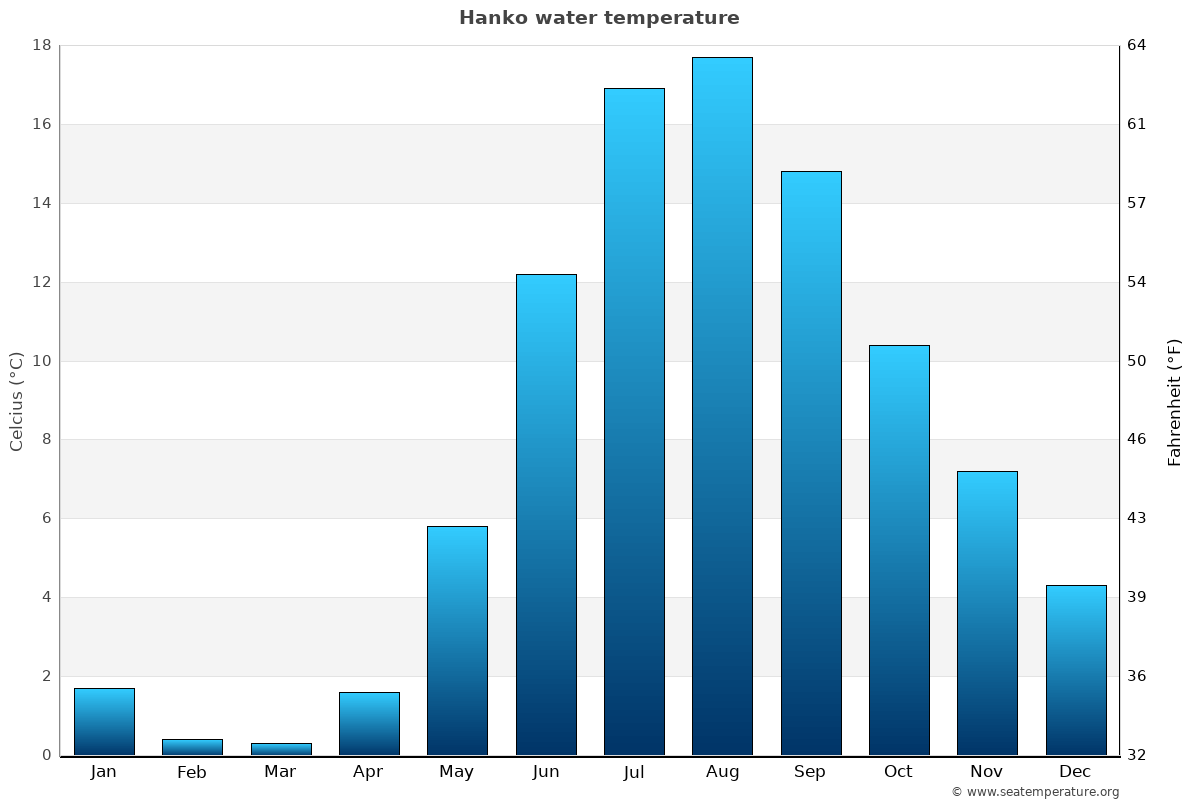 Hanko average sea temperature chart