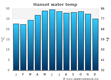 Hansot average sea temperature chart
