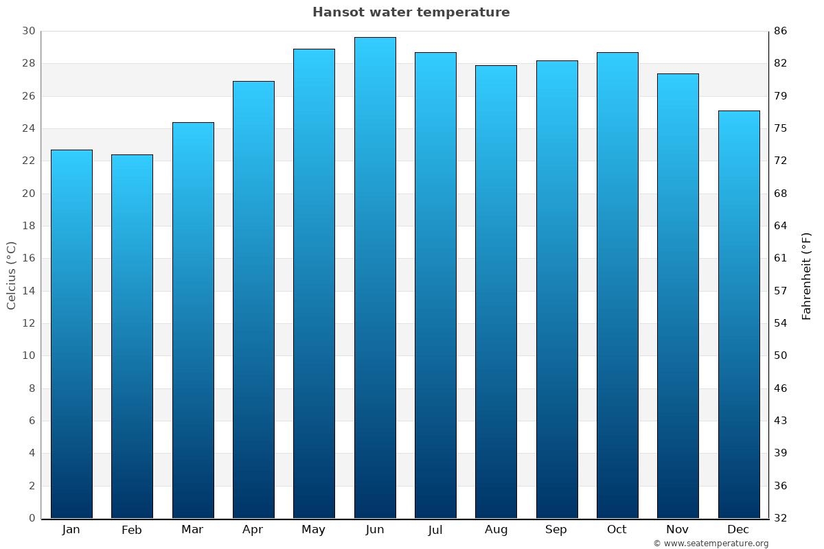 Hansot average water temperatures