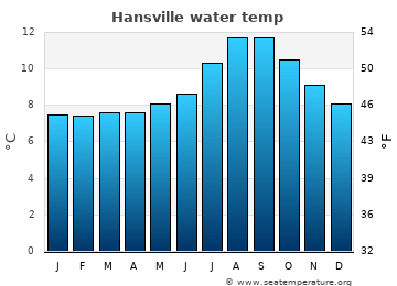 Hansville average sea temperature chart