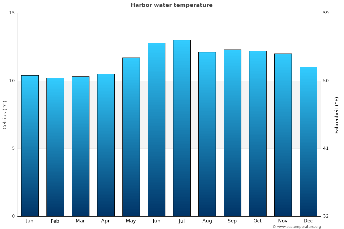 Harbor average water temperatures