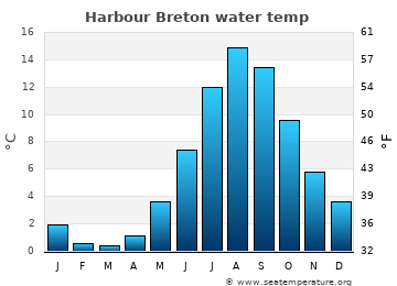 Harbour Breton average sea temperature chart