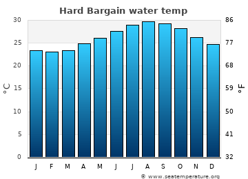 Hard Bargain average sea sea_temperature chart