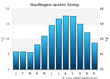 Harlingen average sea temperature chart