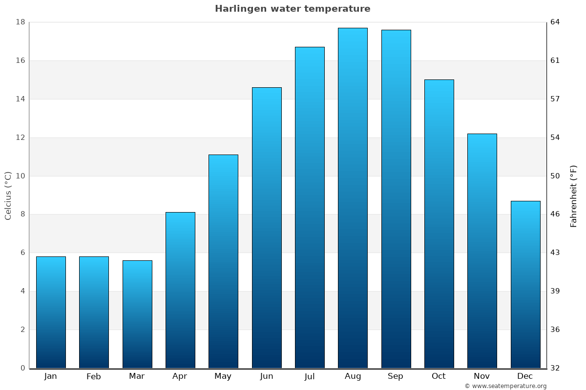 Harlingen average water temperatures