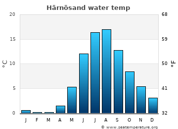 Härnösand average sea temperature chart