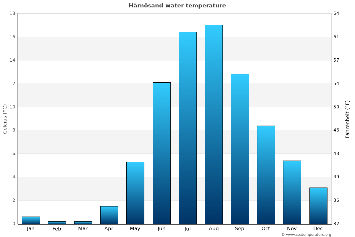Härnösand average water temperatures