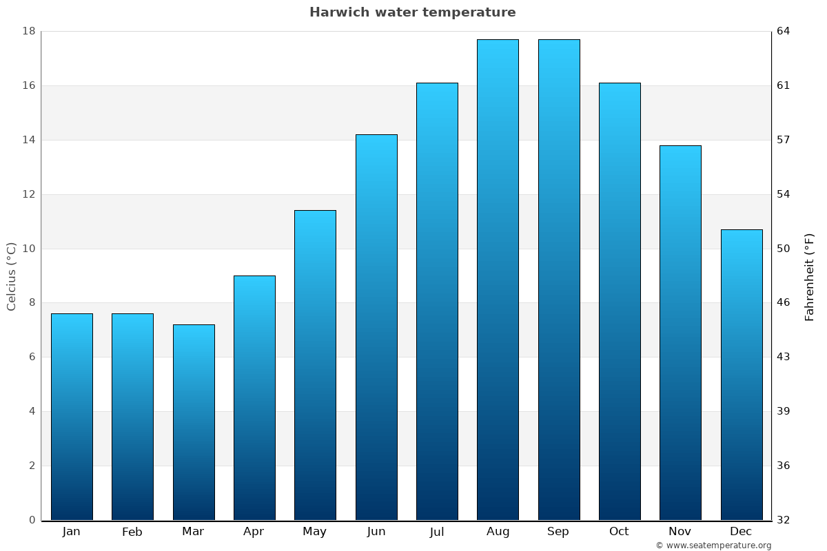 Harwich average water temperatures