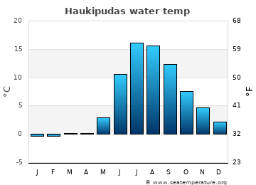 Haukipudas average sea temperature chart