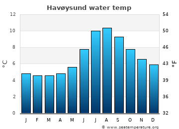 Havøysund average sea temperature chart