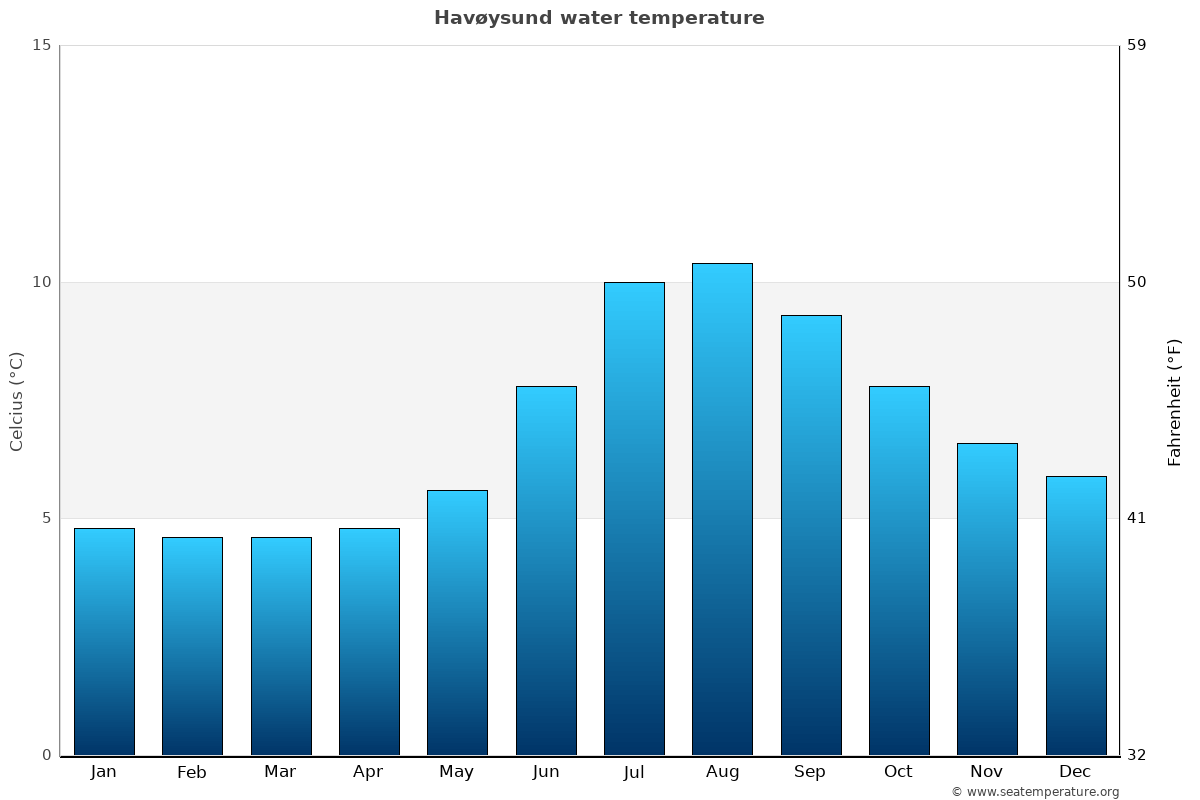 Havøysund average water temperatures