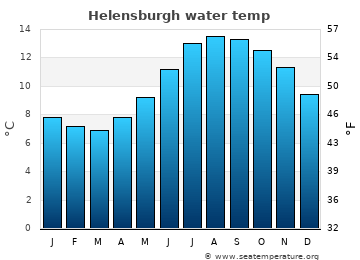 Helensburgh average sea temperature chart