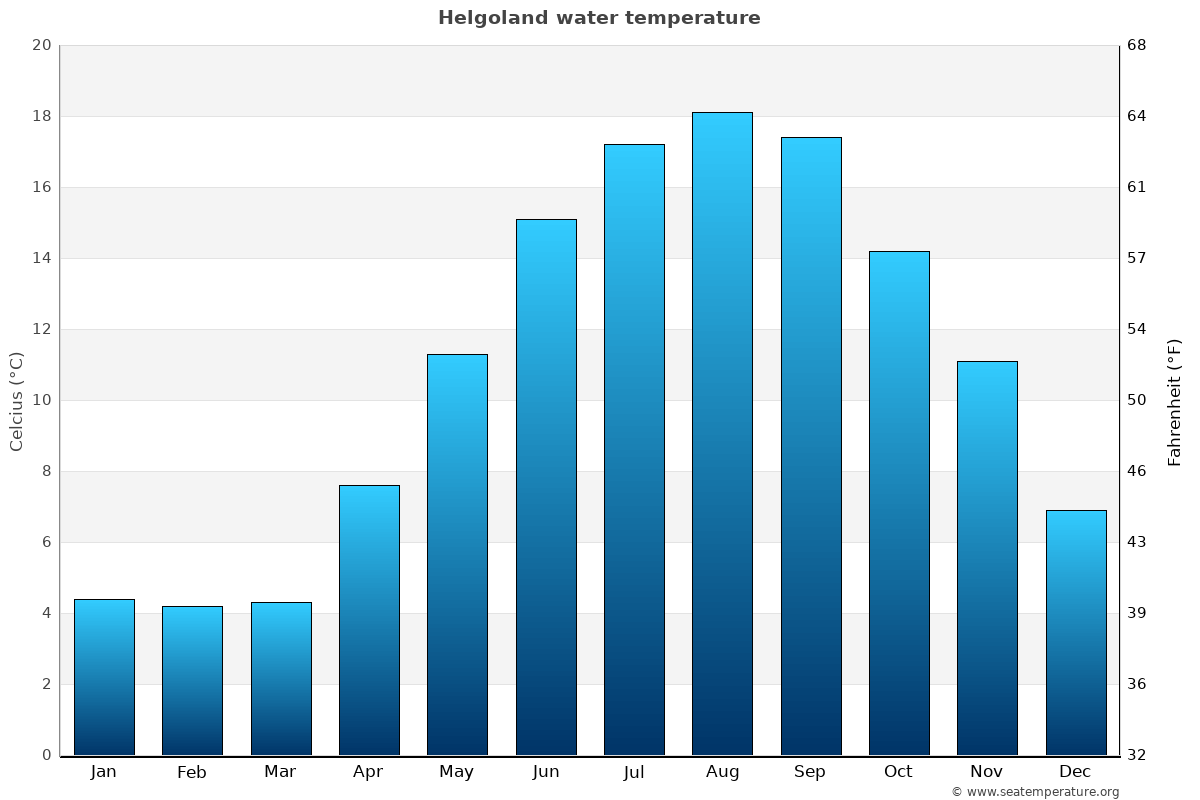 Helgoland average water temperatures