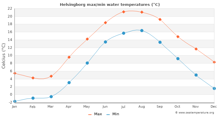 Helsingborg average maximum / minimum water temperatures