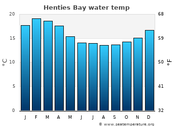 Henties Bay average sea temperature chart