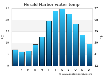 Herald Harbor average sea temperature chart