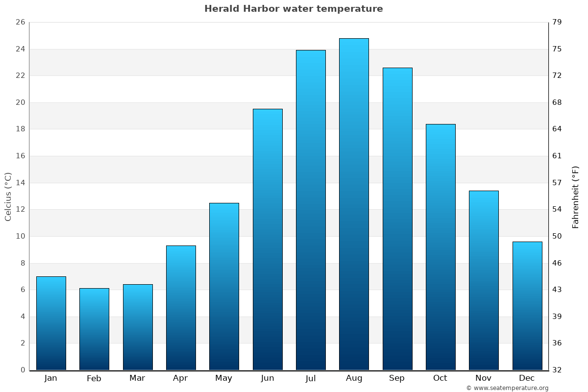Herald Harbor average water temperatures