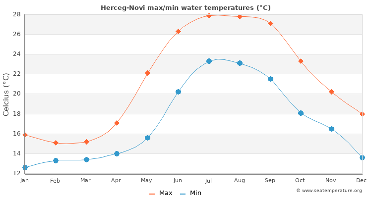 Herceg-Novi average maximum / minimum water temperatures