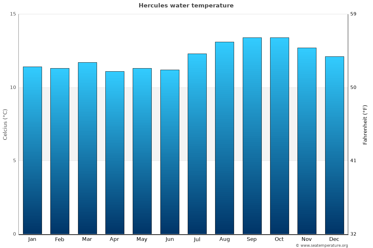 Hercules average water temperatures