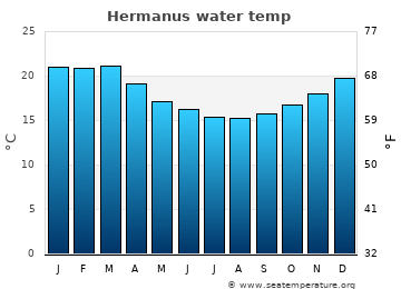 Hermanus average sea temperature chart