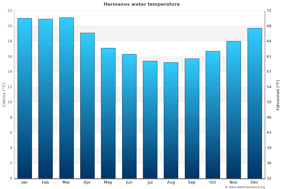 Hermanus average water temperatures
