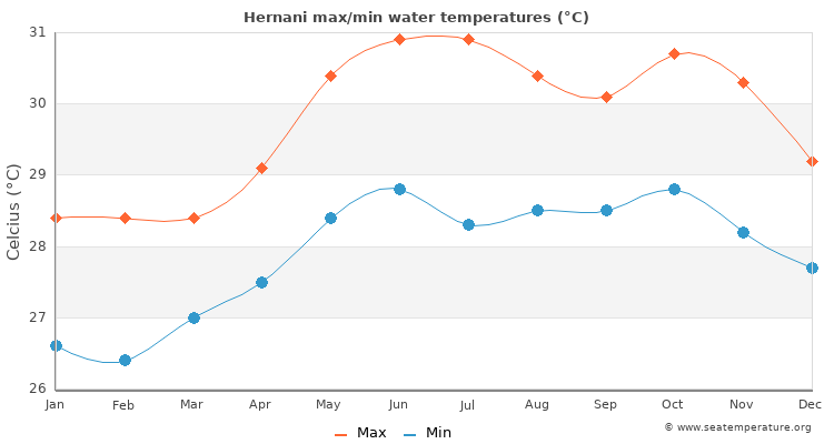 Hernani average maximum / minimum water temperatures