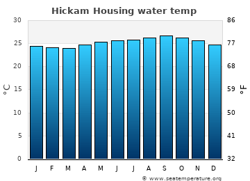 Hickam Housing average sea temperature chart