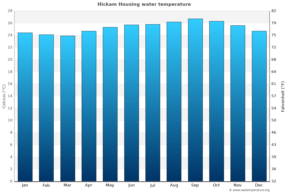 Hickam Housing average water temperatures