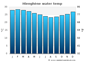 Hienghène average sea temperature chart