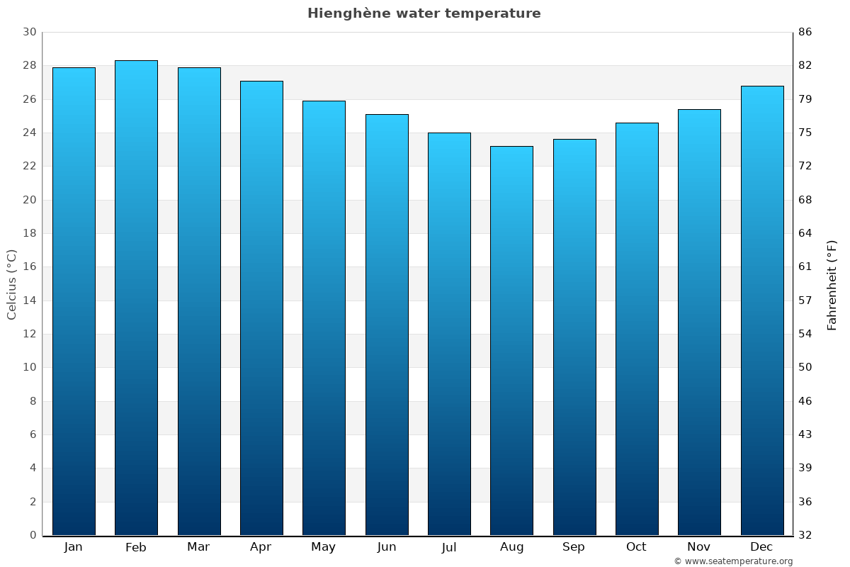 Hienghène average water temperatures