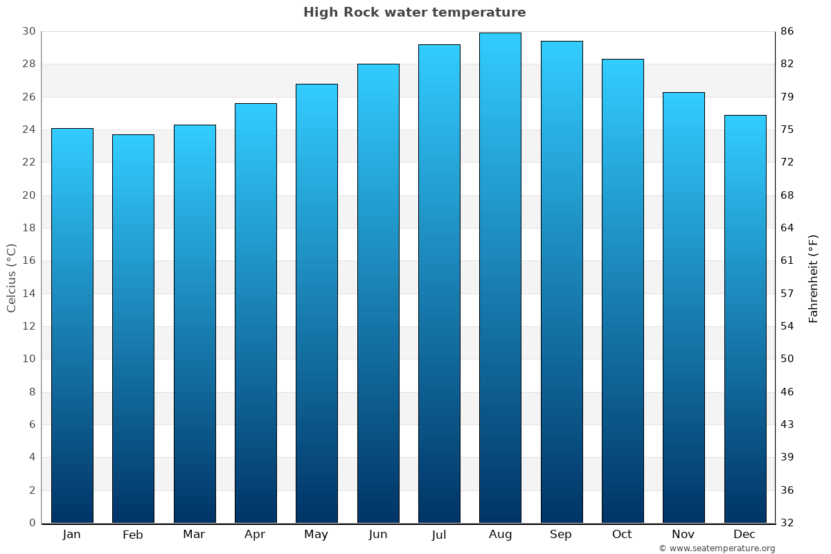 High Rock average water temperatures