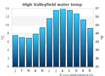 High Valleyfield average sea temperature chart