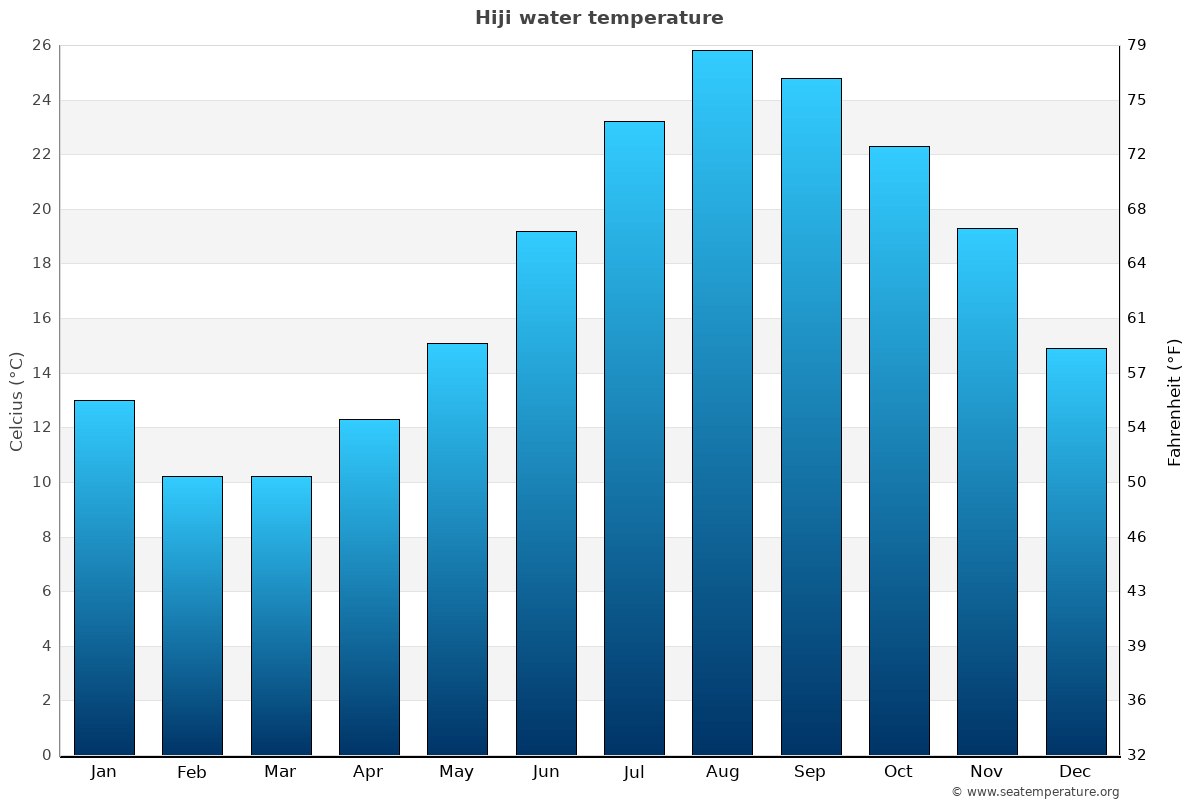 Hiji average water temperatures