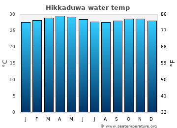Hikkaduwa average sea temperature chart