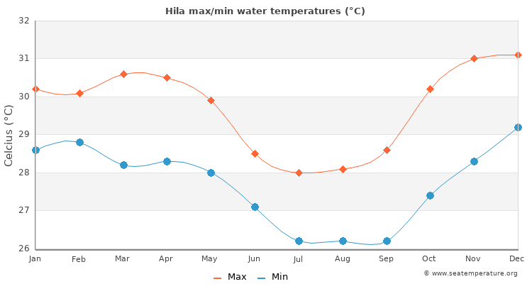 Hila average maximum / minimum water temperatures