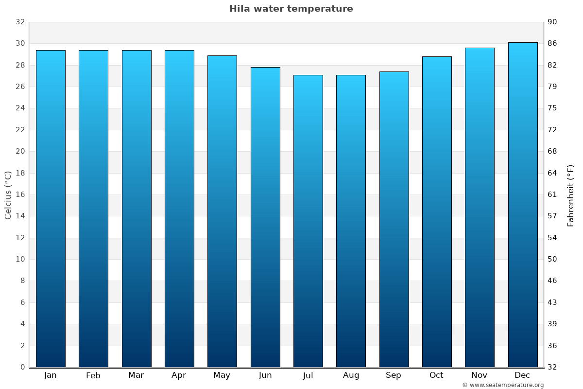 Hila average water temperatures