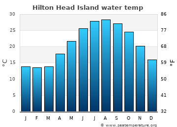 Hilton Head Island average water temp